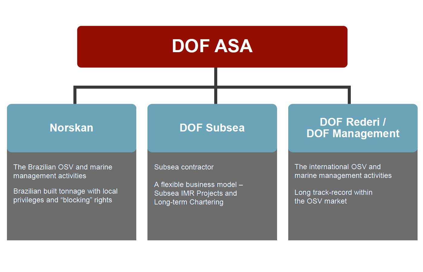 DOF ASA: Parent company of the DOF Group - Our Structure